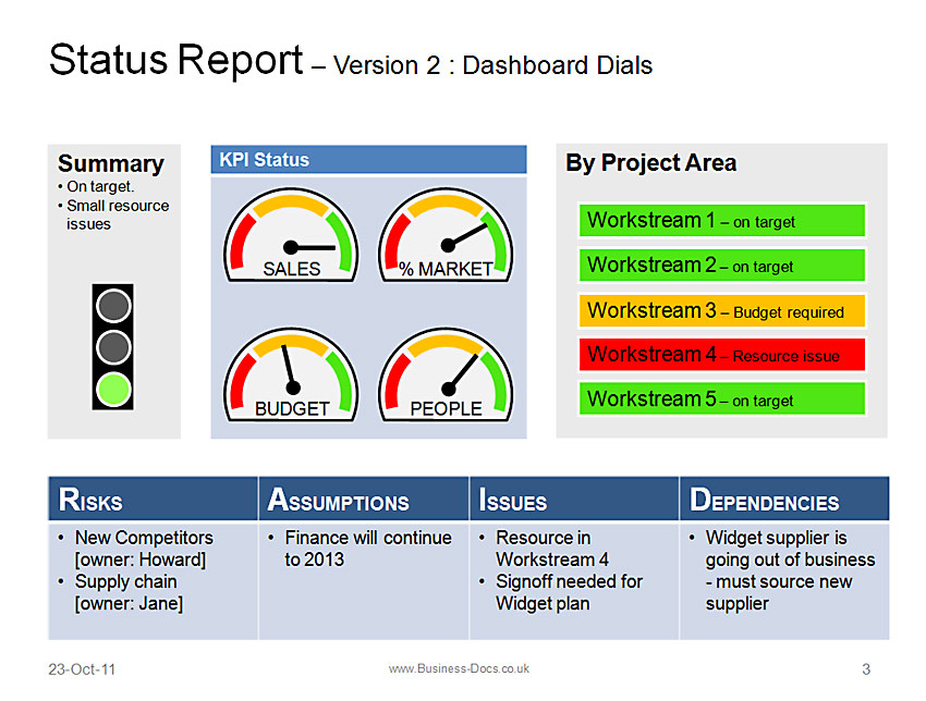 Project dashboard template datariouruguay flashek Gallery
