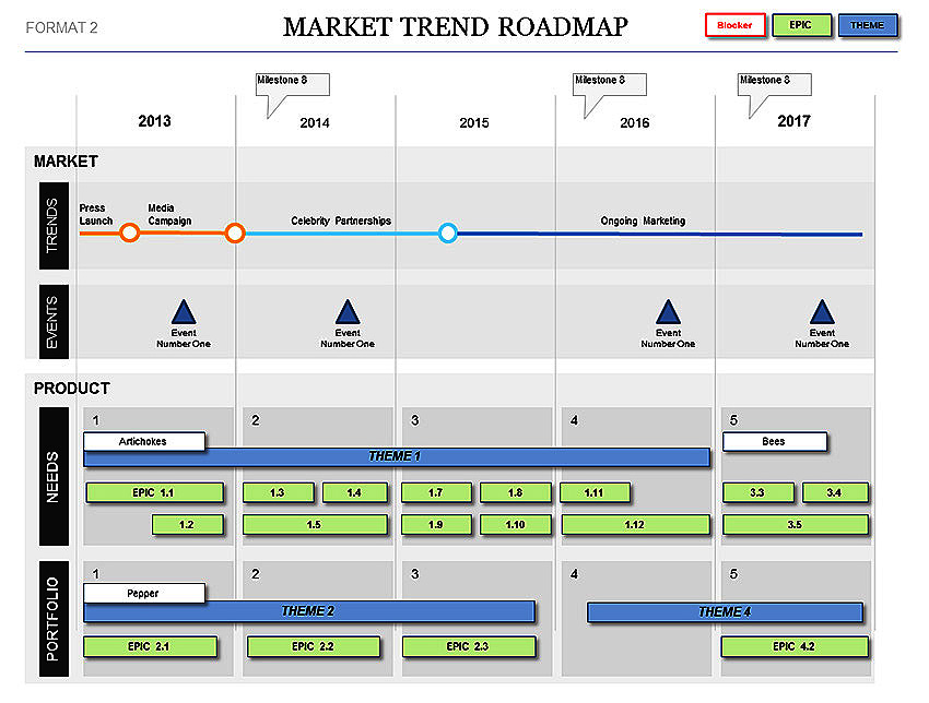 portfolio road map template